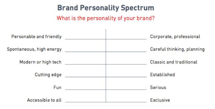 merkpersoonlijkheid-spectrum
