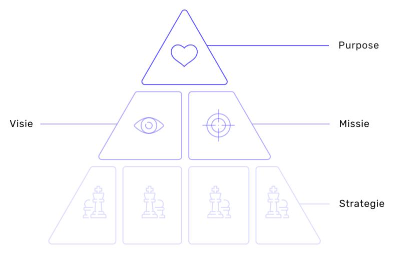 Bedrijfsidentiteit piramide